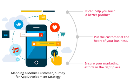 How To Map A Mobile Customer Journey For App Development Strategy - Customer journey map app